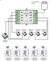 Radio Frequency (RF) Zone Control Systems - 2